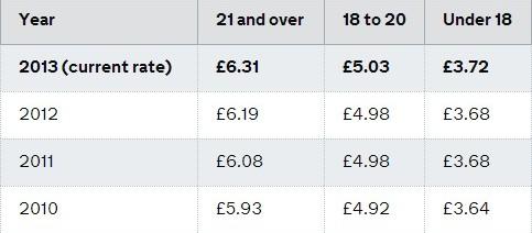 National-minimum-wage-rates-gov.uk_